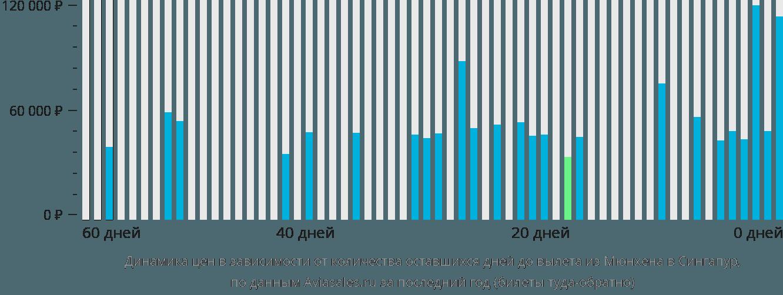 Динамика цен в зависимости от количества оставшихся дней до вылета из Мюнхена в Сингапур