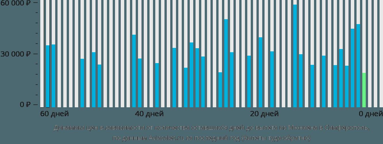 Динамика цен в зависимости от количества оставшихся дней до вылета из Мюнхена в Симферополь