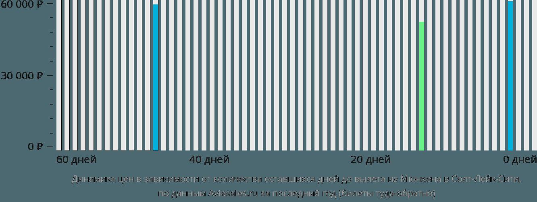 Динамика цен в зависимости от количества оставшихся дней до вылета из Мюнхена в Солт-Лейк-Сити