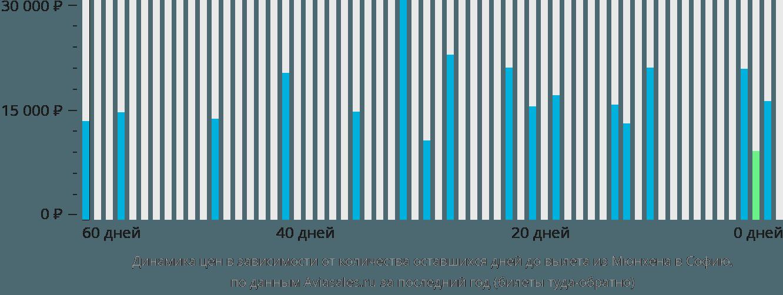Динамика цен в зависимости от количества оставшихся дней до вылета из Мюнхена в Софию
