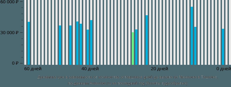 Динамика цен в зависимости от количества оставшихся дней до вылета из Мюнхена в Ташкент