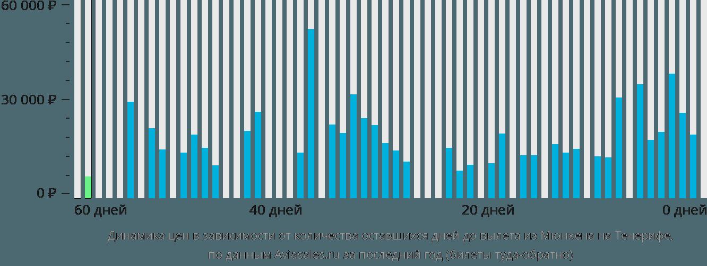 Динамика цен в зависимости от количества оставшихся дней до вылета из Мюнхена на Тенерифе