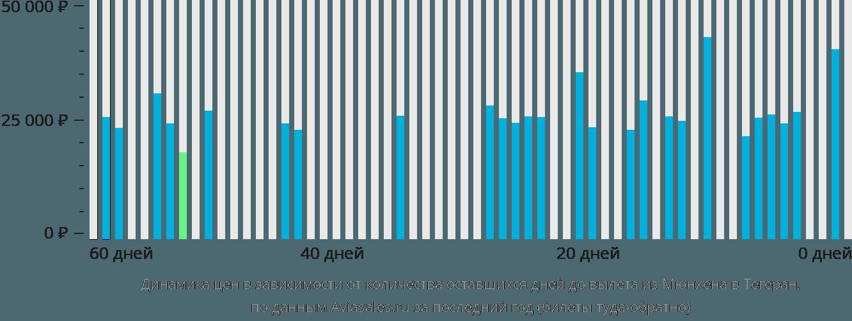 Динамика цен в зависимости от количества оставшихся дней до вылета из Мюнхена в Тегеран