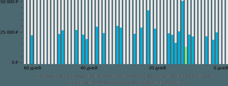 Динамика цен в зависимости от количества оставшихся дней до вылета из Мюнхена в Тюмень
