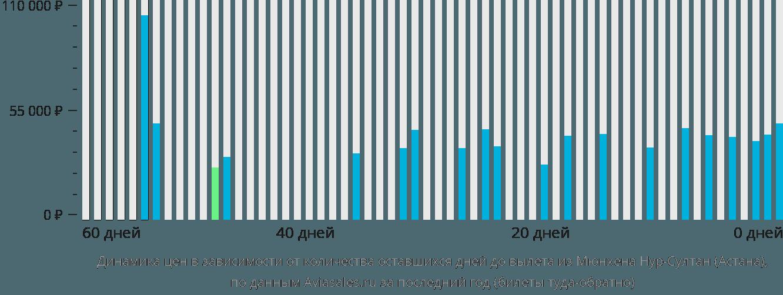 Динамика цен в зависимости от количества оставшихся дней до вылета из Мюнхена в Нур-Султан (Астана)