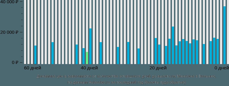 Динамика цен в зависимости от количества оставшихся дней до вылета из Мюнхена в Вильнюс