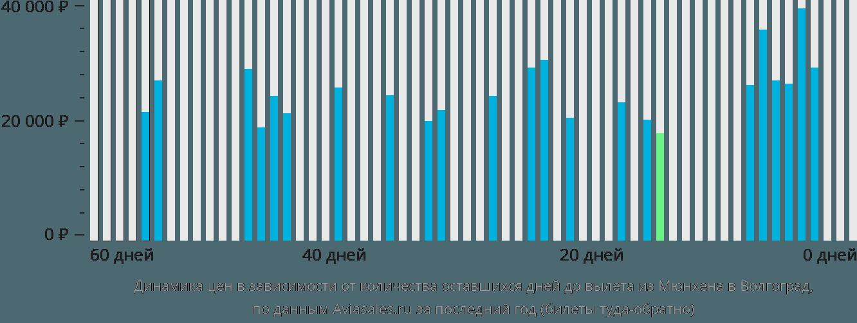 Динамика цен в зависимости от количества оставшихся дней до вылета из Мюнхена в Волгоград