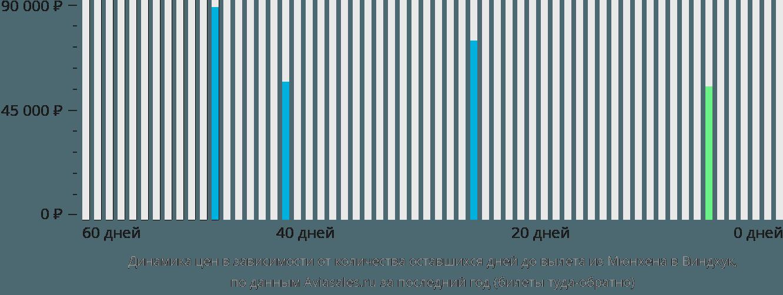Динамика цен в зависимости от количества оставшихся дней до вылета из Мюнхена в Виндхук