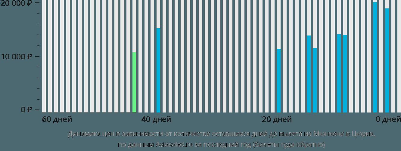 Динамика цен в зависимости от количества оставшихся дней до вылета из Мюнхена в Цюрих