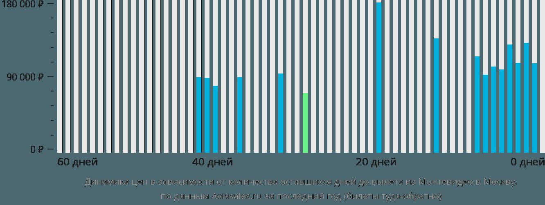 Динамика цен в зависимости от количества оставшихся дней до вылета из Монтевидео в Москву