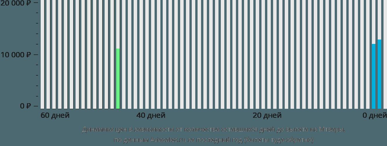 Динамика цен в зависимости от количества оставшихся дней до вылета из Мтвары