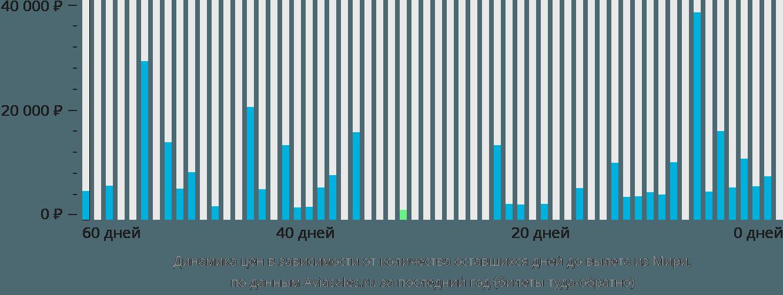 Динамика цен в зависимости от количества оставшихся дней до вылета из Мири