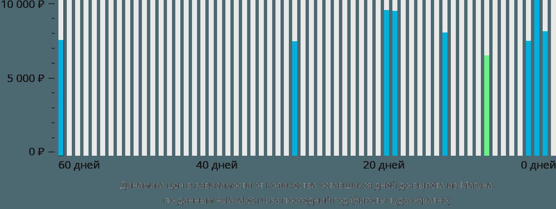 Динамика цен в зависимости от количества оставшихся дней до вылета из Магуна