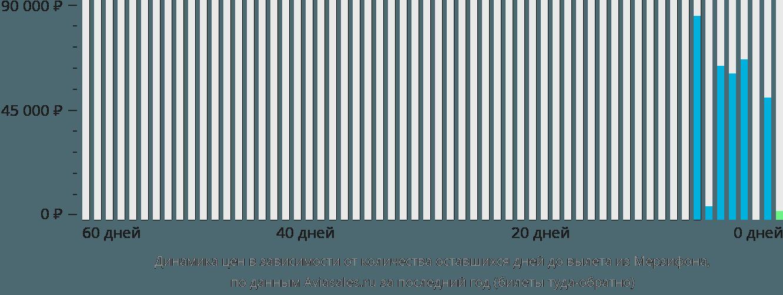 Динамика цен в зависимости от количества оставшихся дней до вылета из Мерзифона