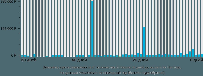 Динамика цен в зависимости от количества оставшихся дней до вылета из Нагпура