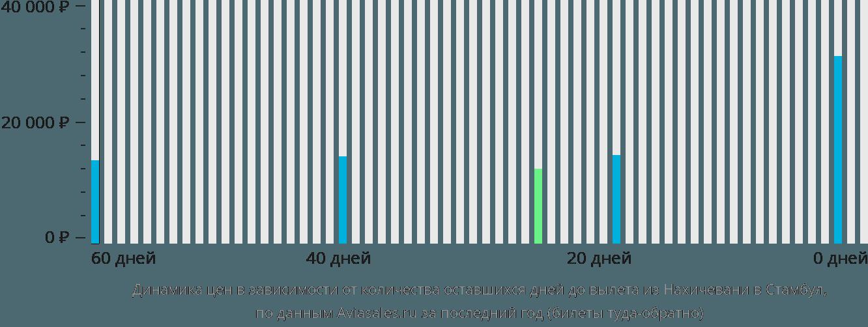 Динамика цен в зависимости от количества оставшихся дней до вылета из Нахичевани в Стамбул