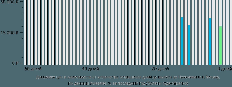 Динамика цен в зависимости от количества оставшихся дней до вылета из Нахичевани в Москву