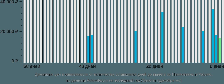 Динамика цен в зависимости от количества оставшихся дней до вылета из Нахичевани в Россию