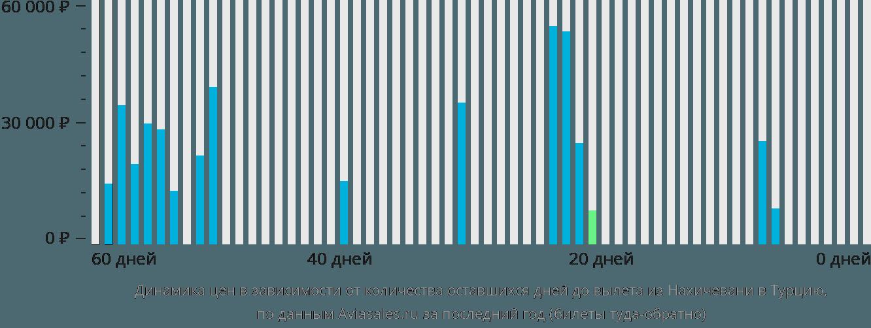 Динамика цен в зависимости от количества оставшихся дней до вылета из Нахичевани в Турцию