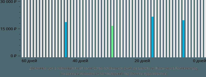 Динамика цен в зависимости от количества оставшихся дней до вылета из Нальчика в Калининград