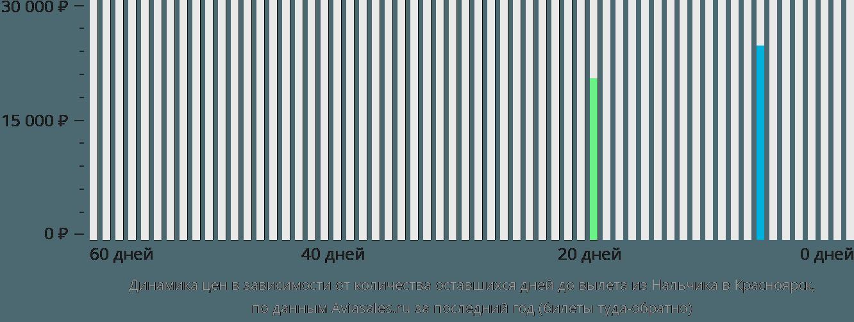 Динамика цен в зависимости от количества оставшихся дней до вылета из Нальчика в Красноярск