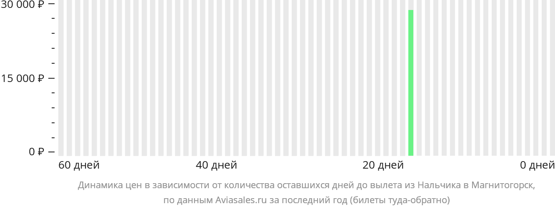 Динамика цен в зависимости от количества оставшихся дней до вылета из Нальчика в Магнитогорск