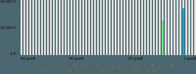 Динамика цен в зависимости от количества оставшихся дней до вылета из Нальчика в Тюмень