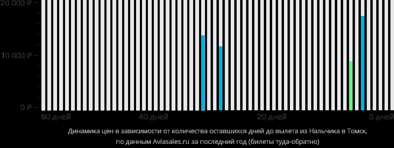 Динамика цен в зависимости от количества оставшихся дней до вылета из Нальчика в Томск