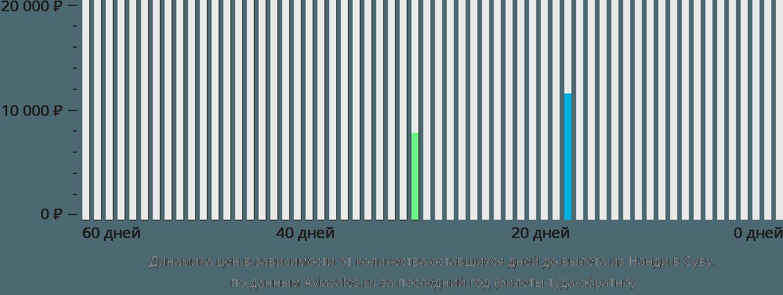 Динамика цен в зависимости от количества оставшихся дней до вылета из Нанди в Суву