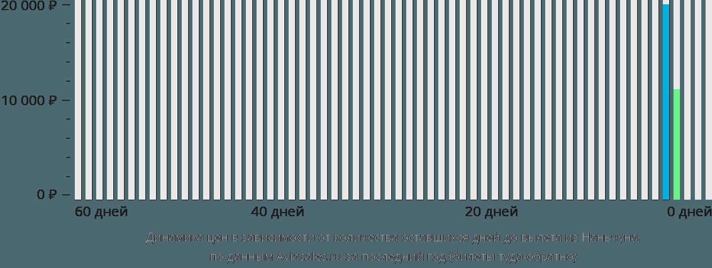 Динамика цен в зависимости от количества оставшихся дней до вылета из Наньчуна