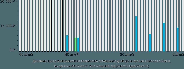 Динамика цен в зависимости от количества оставшихся дней до вылета из Неаполя в Кёльн