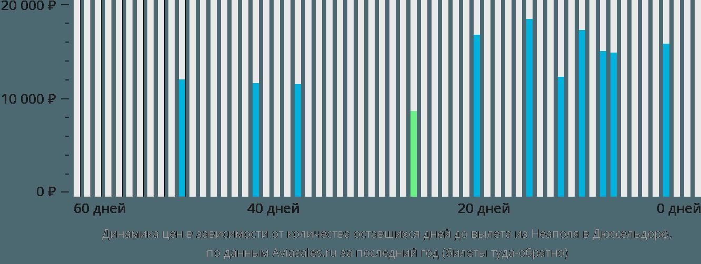 Динамика цен в зависимости от количества оставшихся дней до вылета из Неаполя в Дюссельдорф