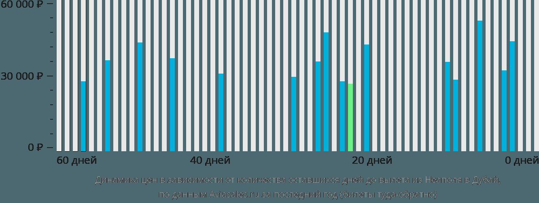 Динамика цен в зависимости от количества оставшихся дней до вылета из Неаполя в Дубай