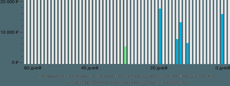 Динамика цен в зависимости от количества оставшихся дней до вылета из Неаполя в Женеву