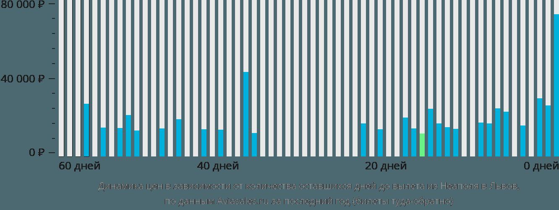 Динамика цен в зависимости от количества оставшихся дней до вылета из Неаполя в Львов