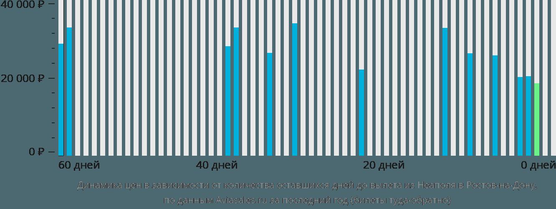 Динамика цен в зависимости от количества оставшихся дней до вылета из Неаполя в Ростов-на-Дону