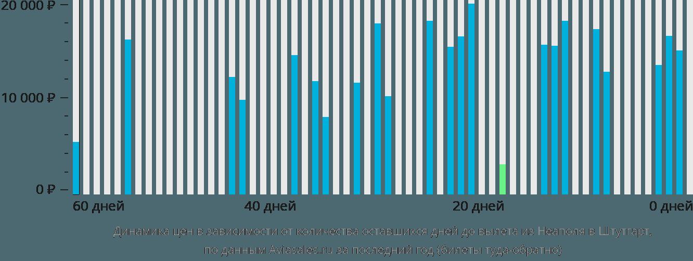 Динамика цен в зависимости от количества оставшихся дней до вылета из Неаполя в Штутгарт