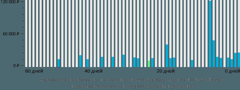 Динамика цен в зависимости от количества оставшихся дней до вылета из Неаполя в Турцию
