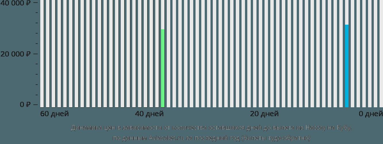 Динамика цен в зависимости от количества оставшихся дней до вылета из Нассау на Кубу