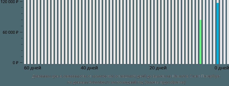 Динамика цен в зависимости от количества оставшихся дней до вылета из Натала в Санкт-Петербург