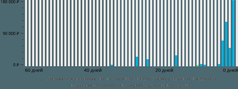 Динамика цен в зависимости от количества оставшихся дней до вылета из Невшехира