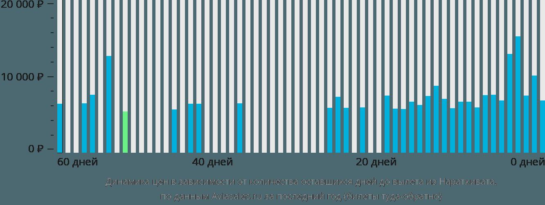 Динамика цен в зависимости от количества оставшихся дней до вылета из Наратхивата