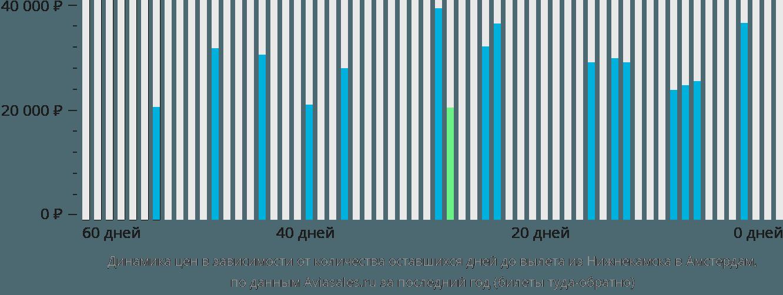 Динамика цен в зависимости от количества оставшихся дней до вылета из Нижнекамска в Амстердам