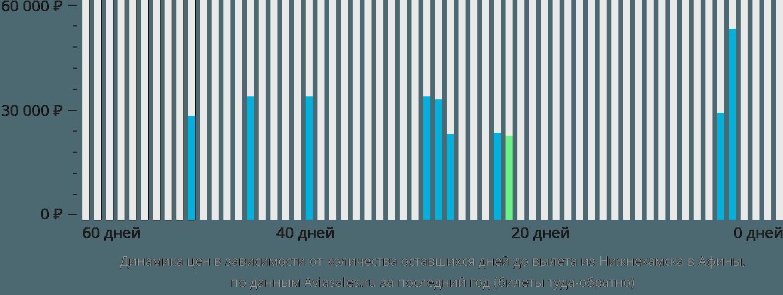 Динамика цен в зависимости от количества оставшихся дней до вылета из Нижнекамска в Афины