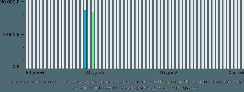 Динамика цен в зависимости от количества оставшихся дней до вылета из Нижнекамска в Азербайджан
