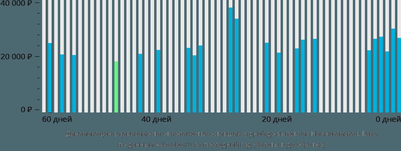 Динамика цен в зависимости от количества оставшихся дней до вылета из Набережных Челнов (Нижнекамска) в Баку