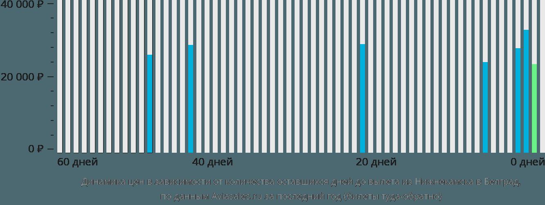 Динамика цен в зависимости от количества оставшихся дней до вылета из Нижнекамска в Белград