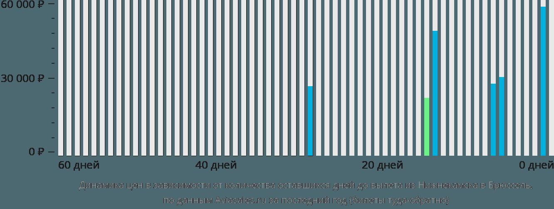 Динамика цен в зависимости от количества оставшихся дней до вылета из Нижнекамска в Брюссель