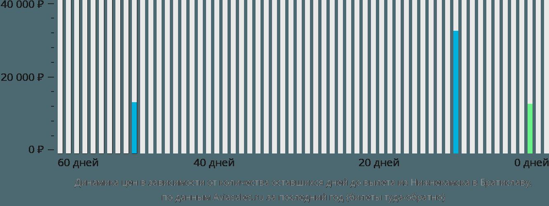 Динамика цен в зависимости от количества оставшихся дней до вылета из Нижнекамска в Братиславу