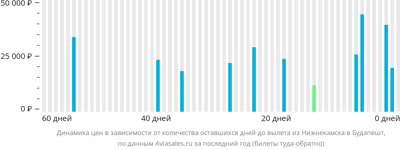 Динамика цен в зависимости от количества оставшихся дней до вылета из Нижнекамска в Будапешт